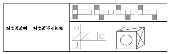 图形推理解题思路 折纸盒类